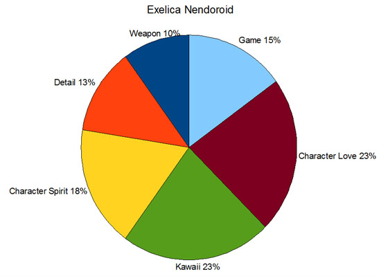 exelicanendochart2