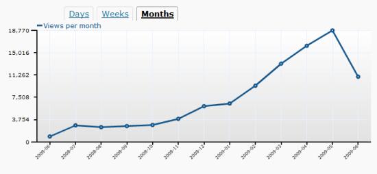 Hits per Month